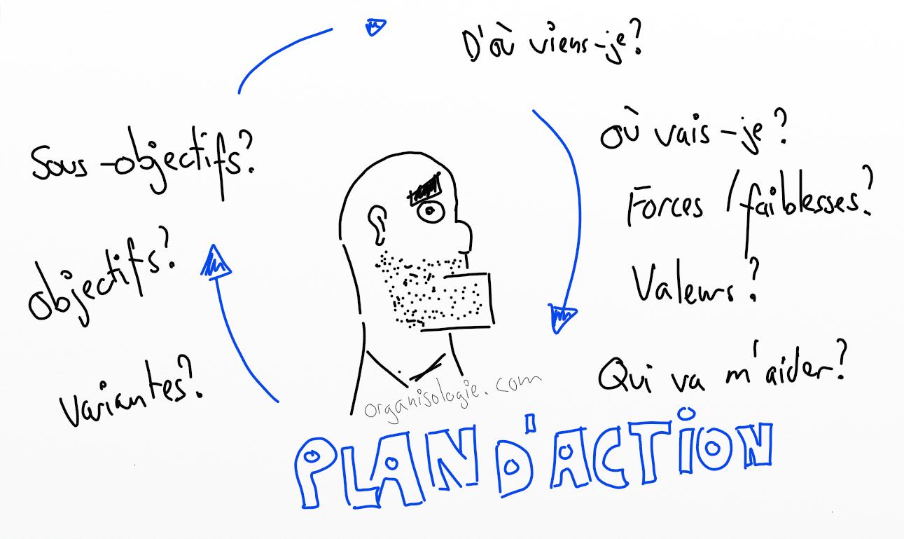 Plan D Action Creer Le Votre En 8 Etapes Modele Gratuit A Telecharger