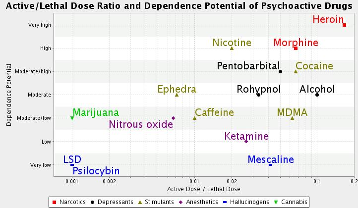Tableau niveau addiction drogue / café