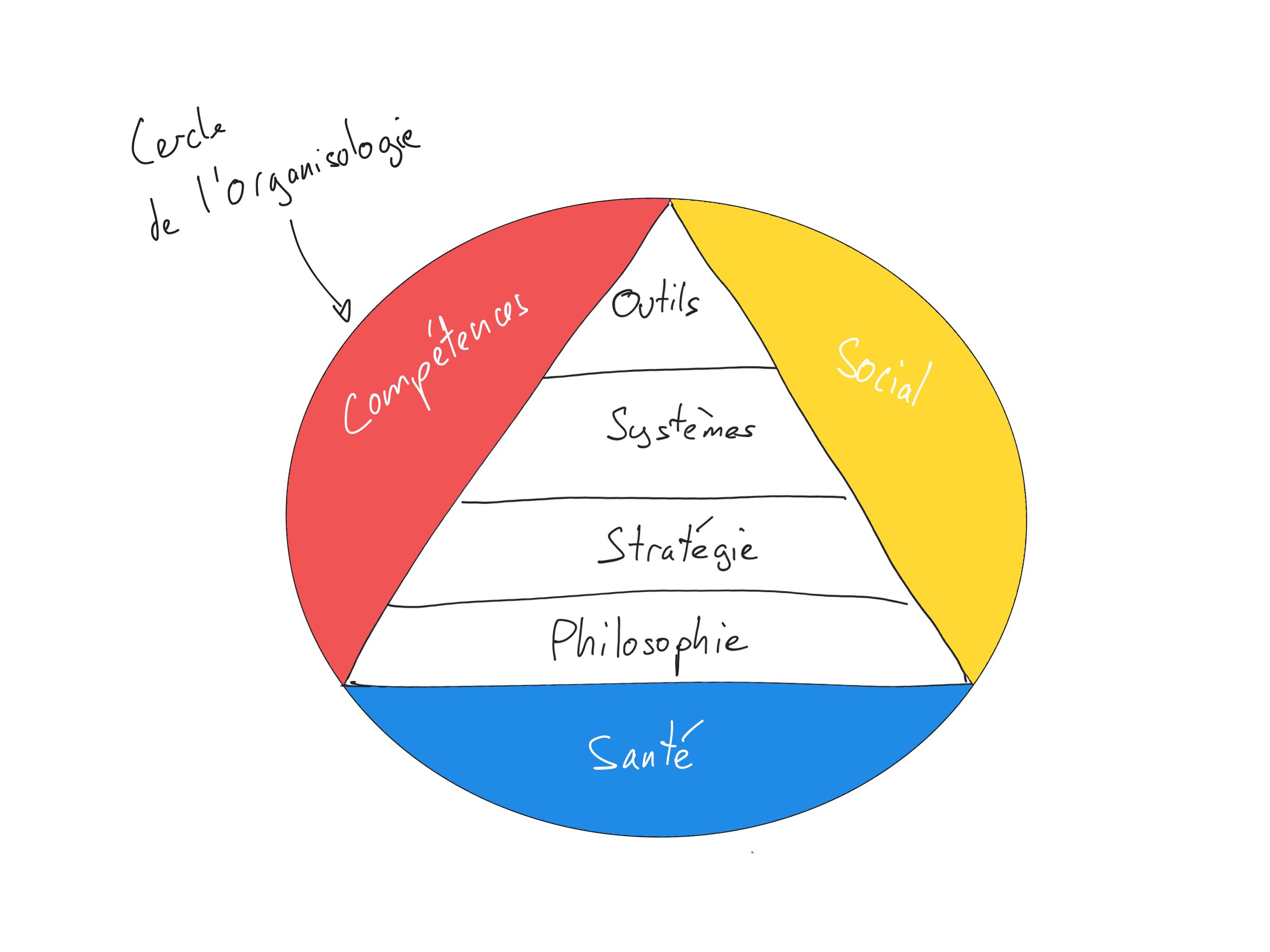 Cercle de l'organisologie