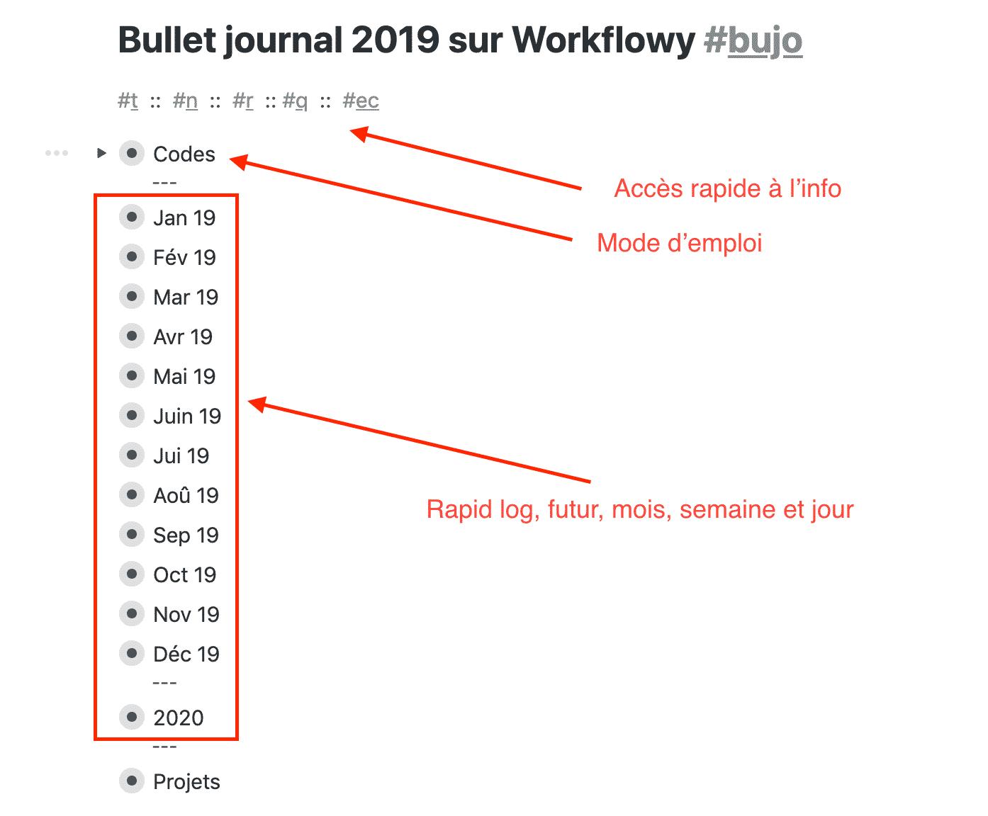 Index bullet journal numérique