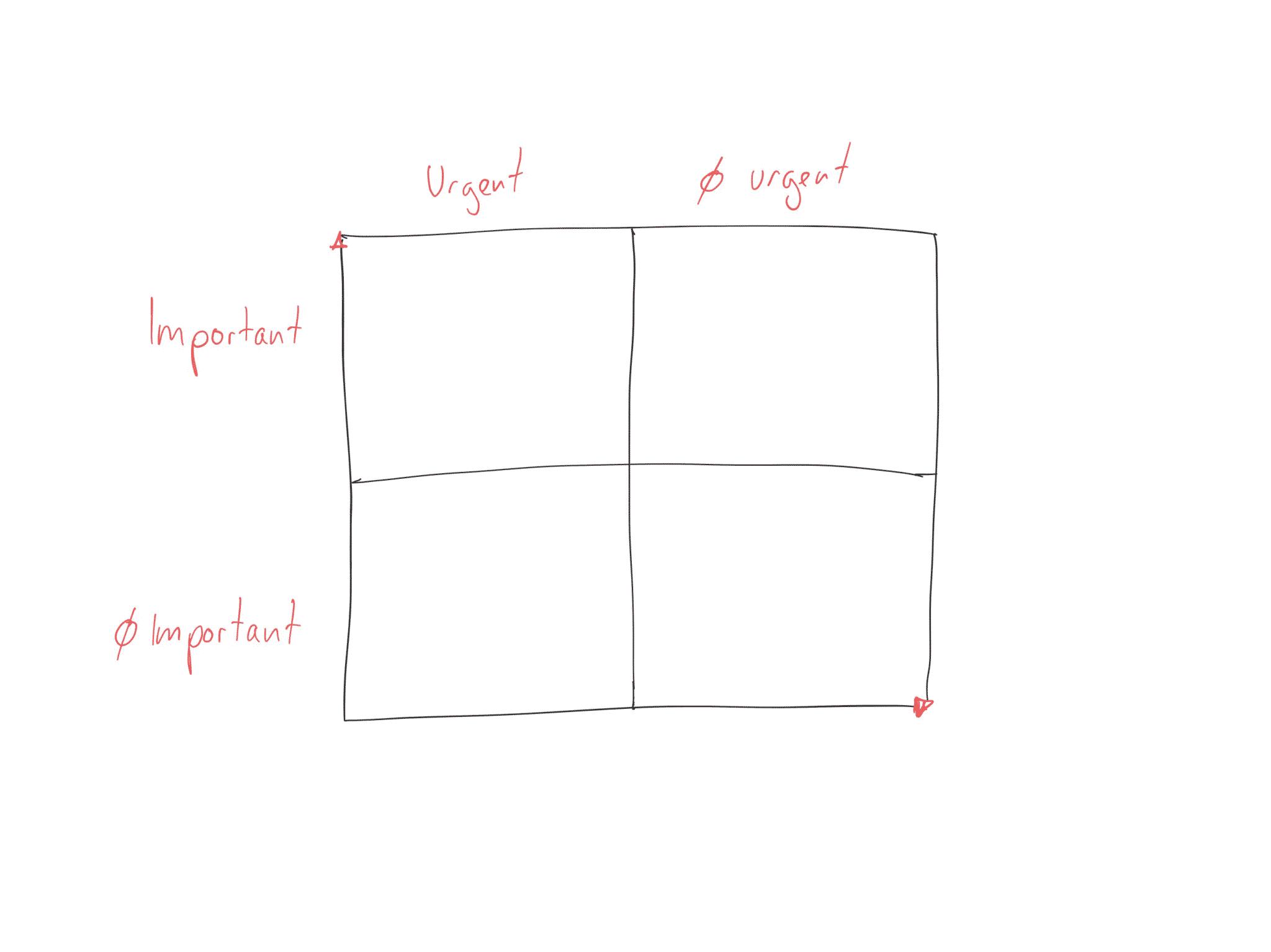 La matrice d'eisenhower
