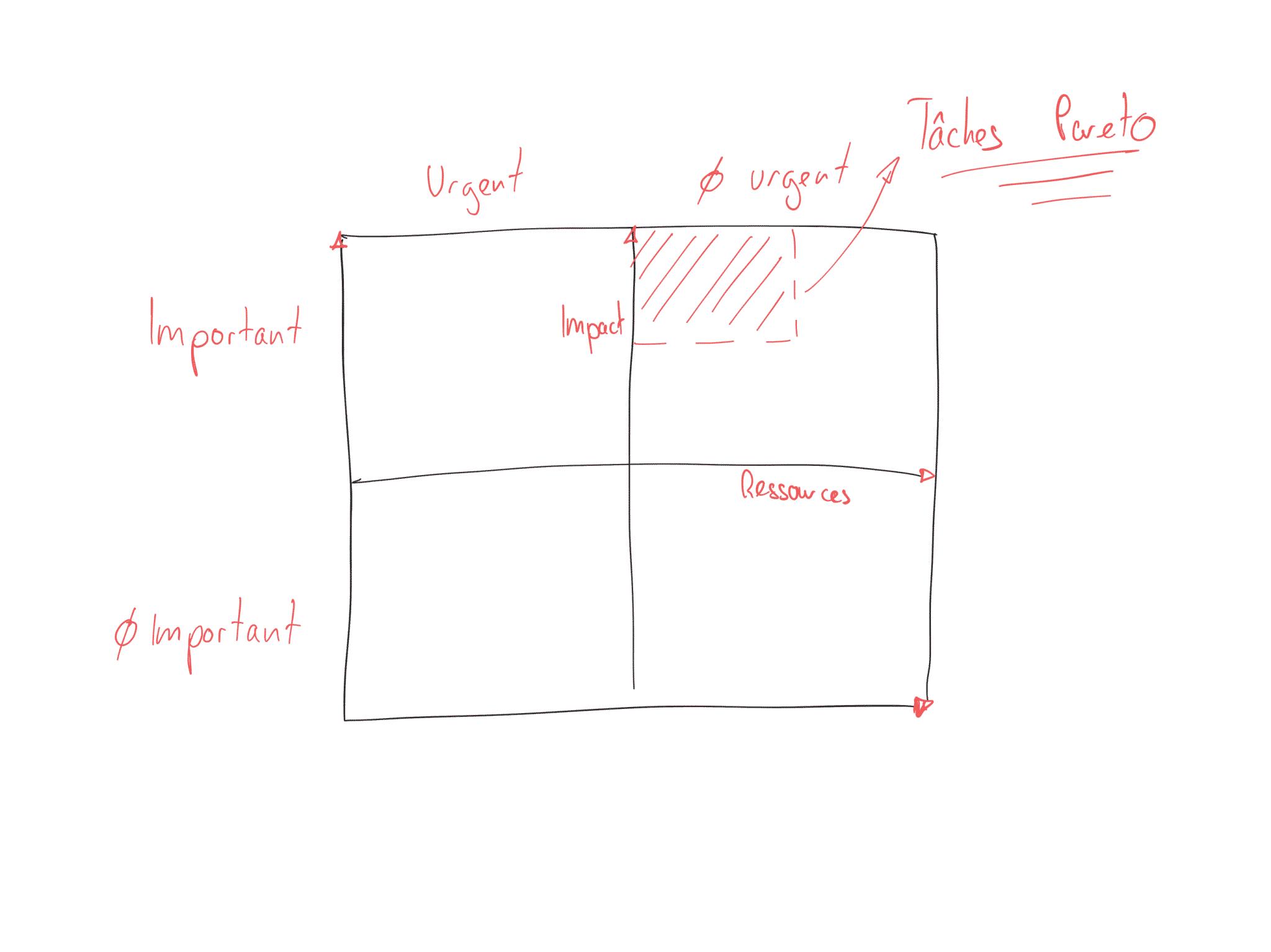 Matrice eisenhower et loi de pareto