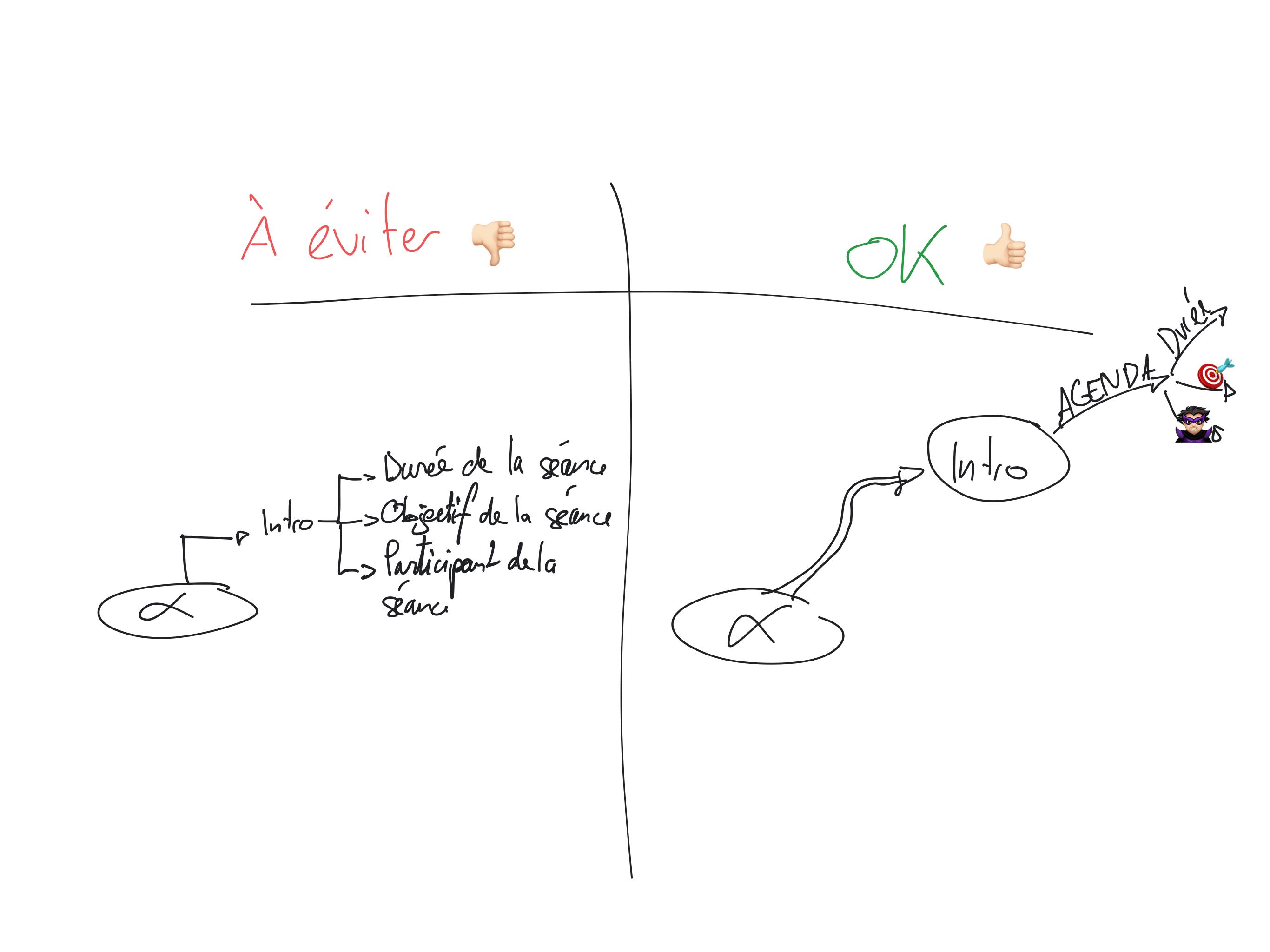 Branches carte heuristique