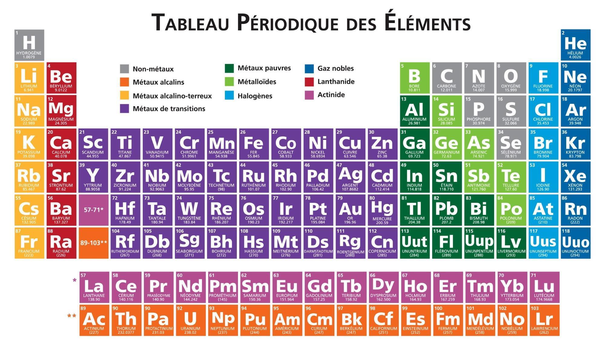mémorisation tableau périodique des éléments