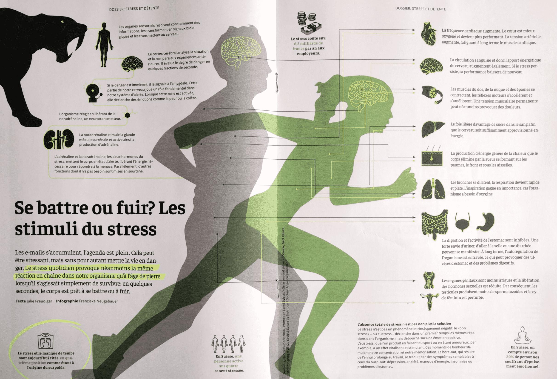 magazine spéciale stress