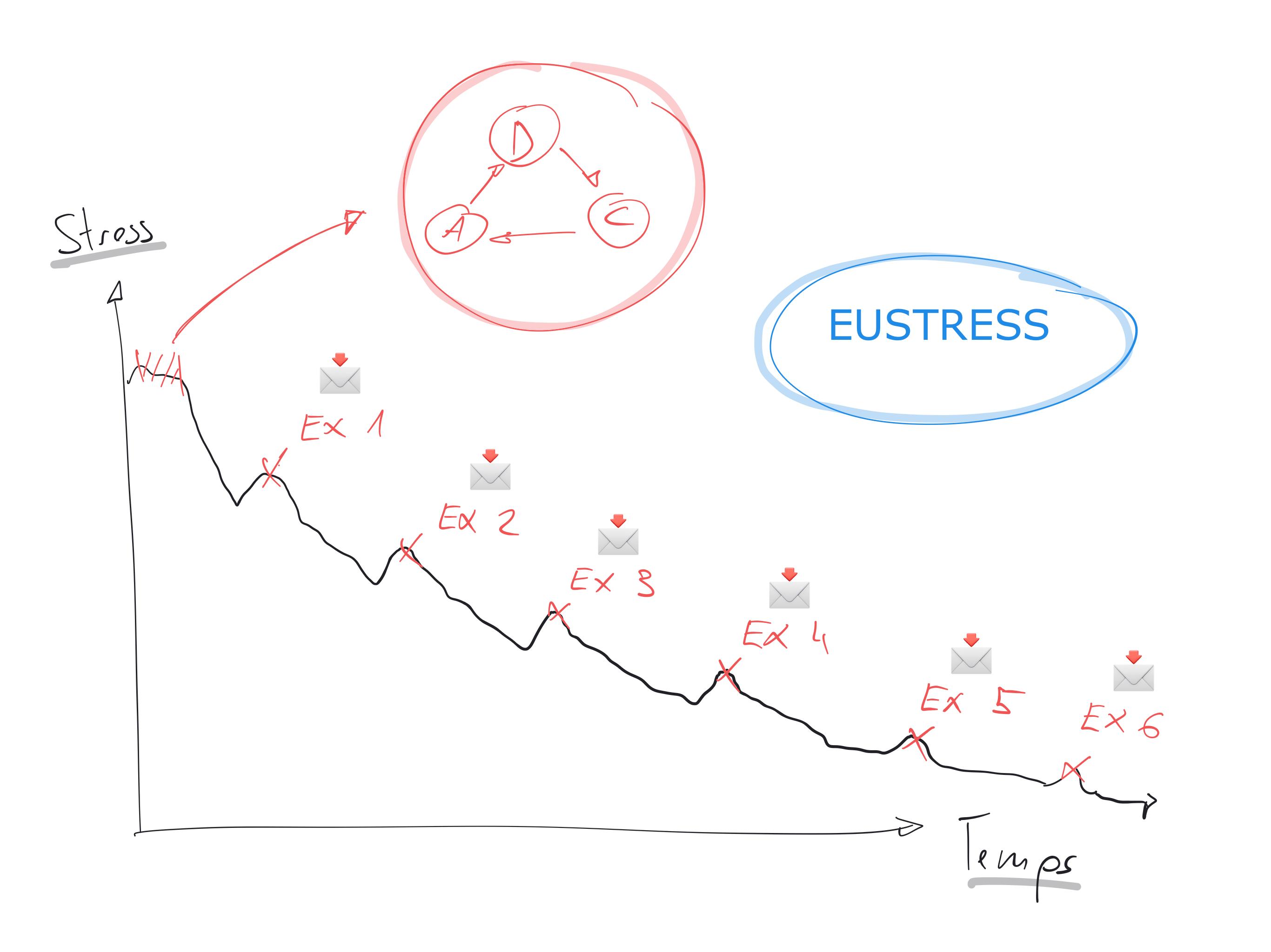 Le programme Eustress