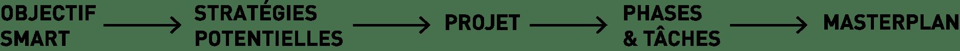 construction projet