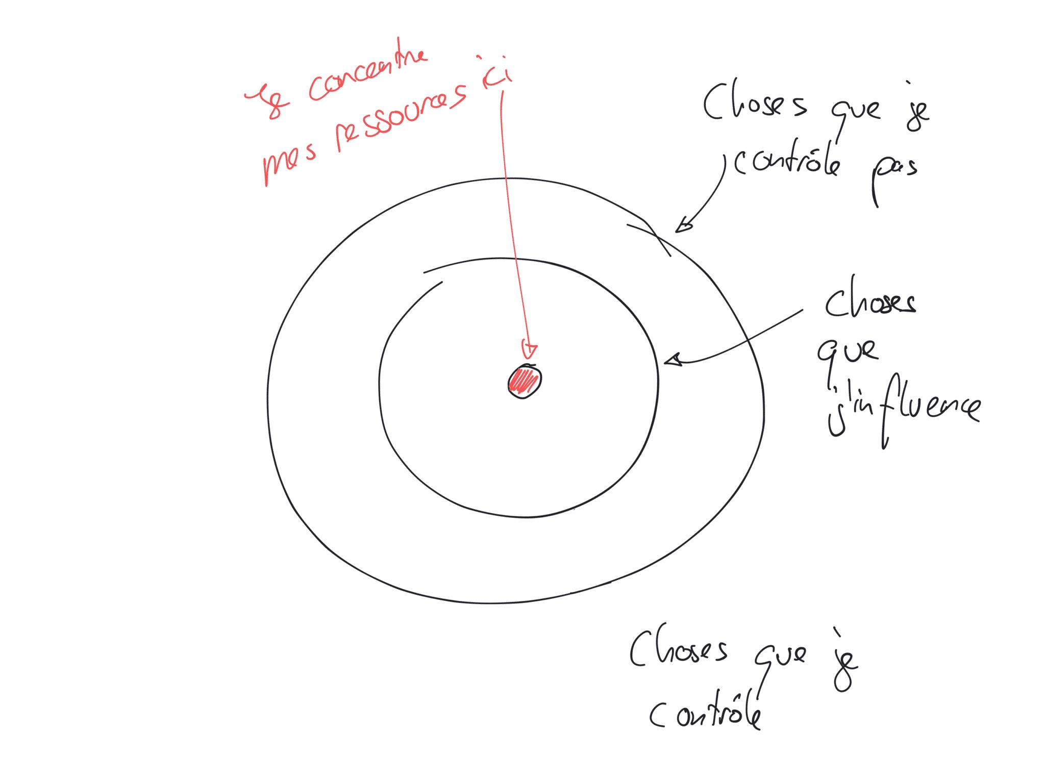 Zone de contrôles