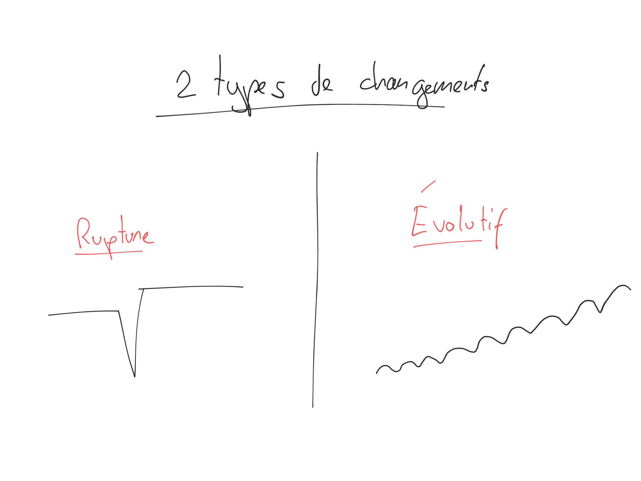 Les 2 types de changements