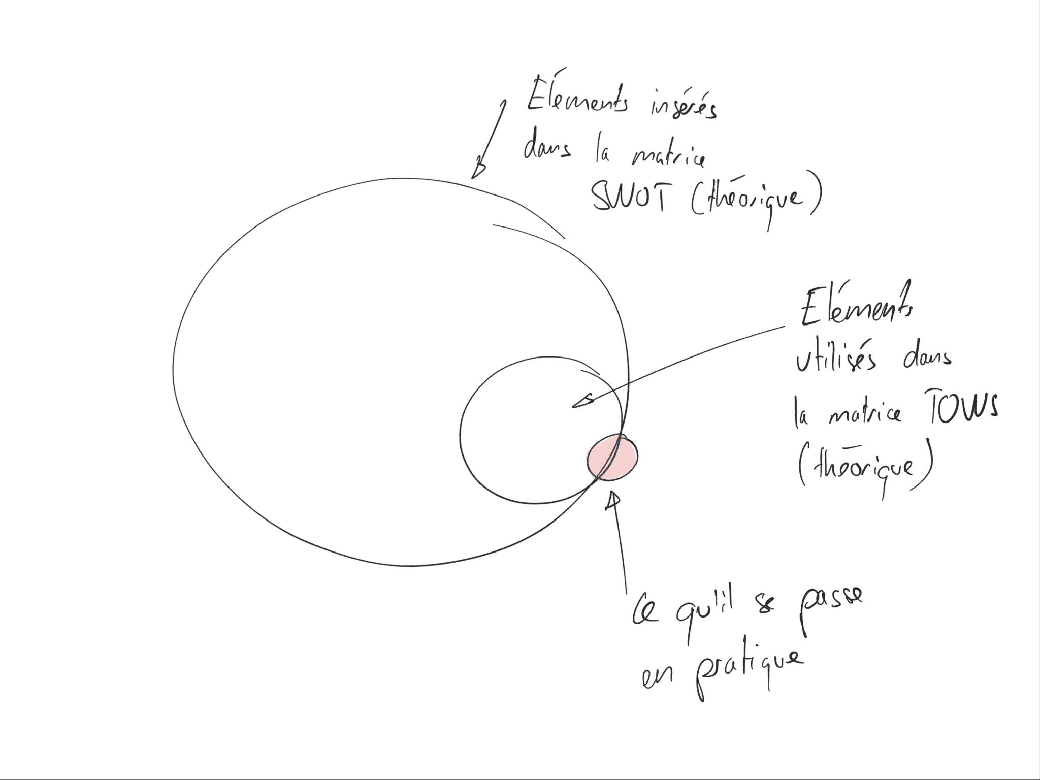 théorie vs pratique