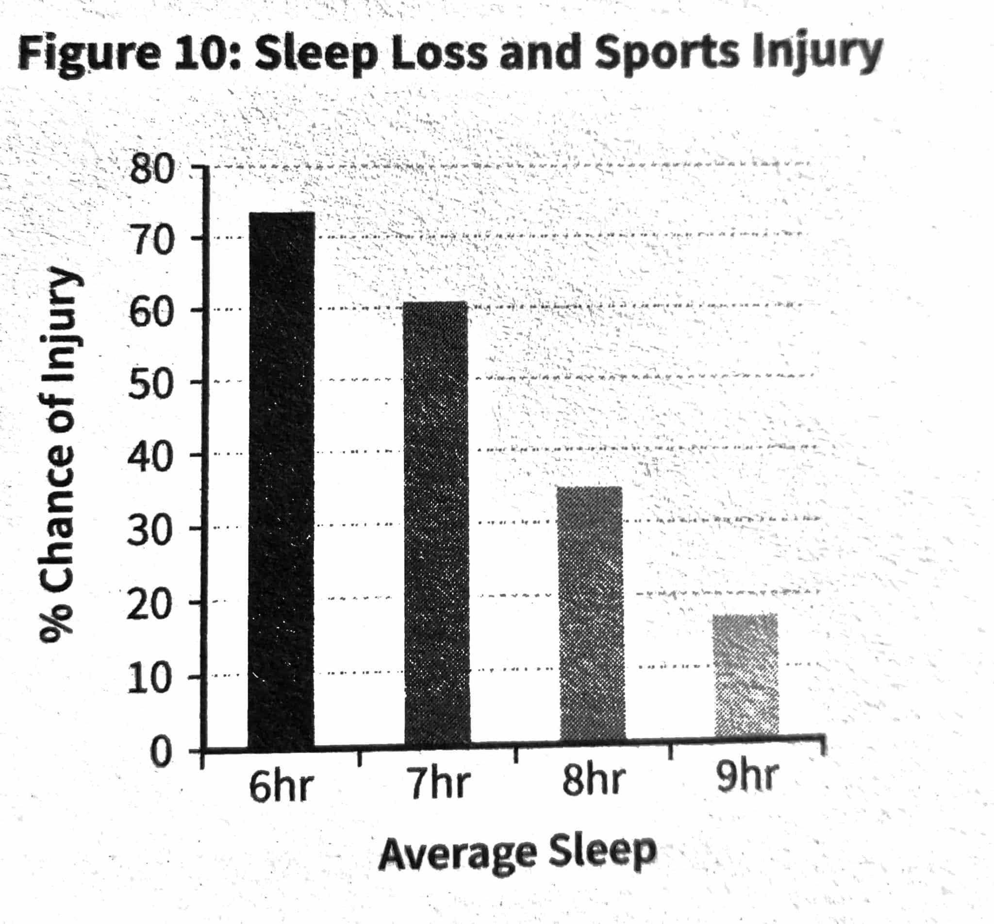 sommeil et blessure sportive