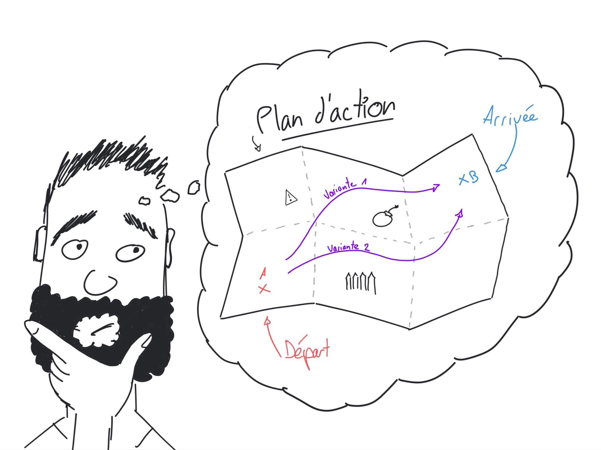 créer un plan d'action et le tenir